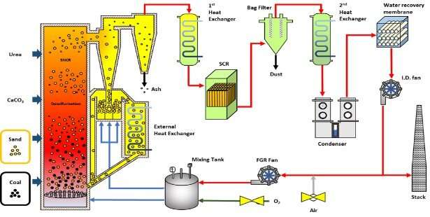 Eco-friendly Oxy-CFBC technology to implement stackless power plant