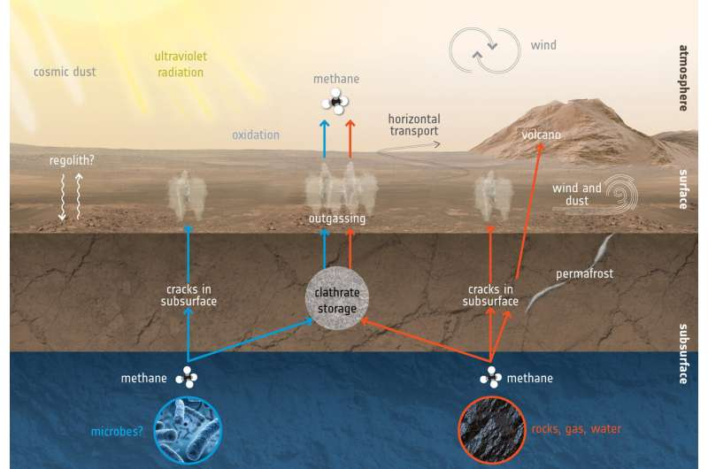 ExoMars finds new gas signatures in the martian atmosphere