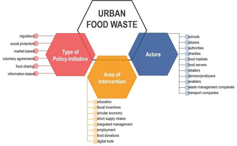 Food waste: cities can make the difference