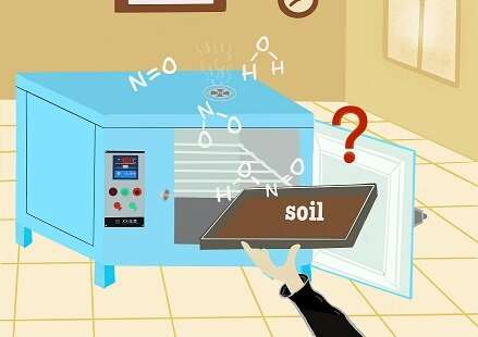 Freeze-dried soil is more suitable for studying soil reactive nitrogen gas emissions