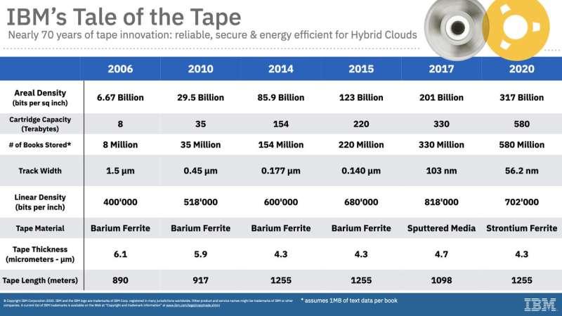 Fujifilm, IBM unveil 580-terabyte magnetic tape