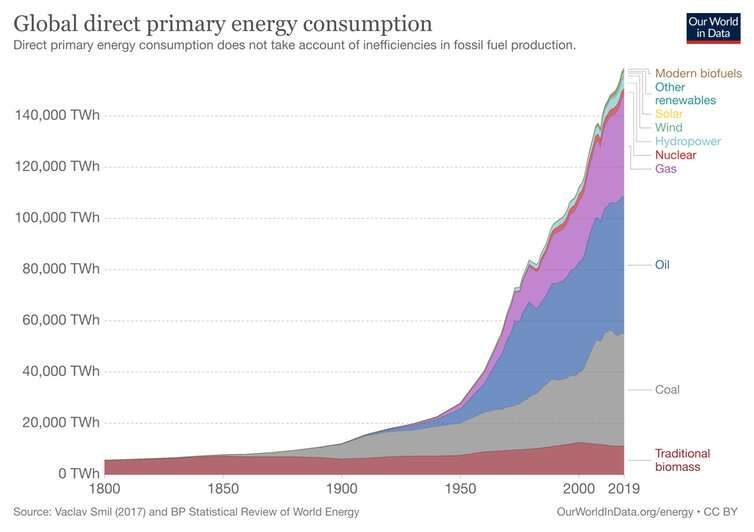 How 10 billion people could live well by 2050 – using as much energy as we did 60 years ago