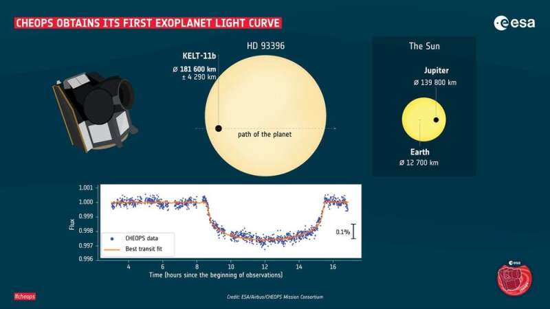How Europe's CHEOPS satellite will improve the hunt for exoplanets