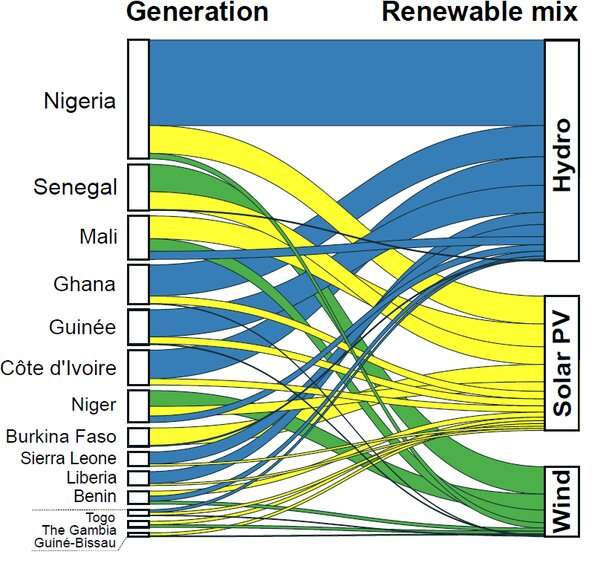 How West Africa can expand power supply and meet climate goals