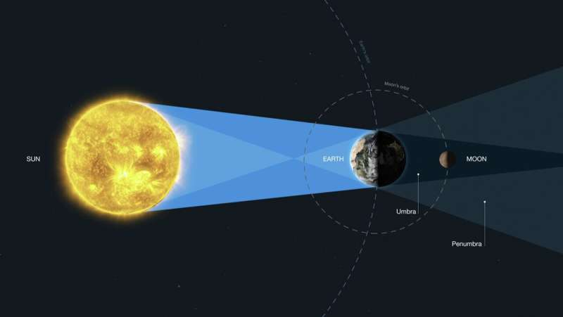 Hubble uses Earth as proxy for identifying oxygen on potentially habitable exoplanets