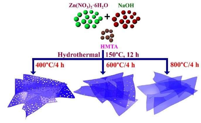 Hunting out hidden hydrogen: novel holey nanosheets for detecting hydrogen gas leaks