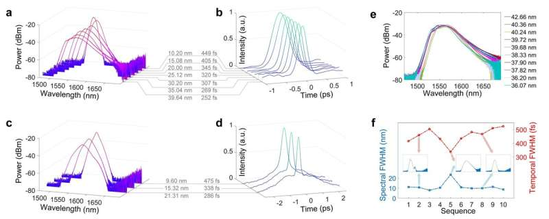 Intelligent control of mode-locked femtosecond pulses by time-stretch-assisted spectral analysis