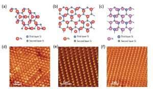 Interfaces the key in atomically-thin, 'high temperature' superconductors