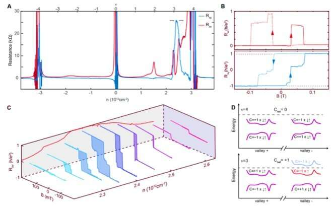 Intrinsic quantized anomalous Hall effect in a moiré heterostructure