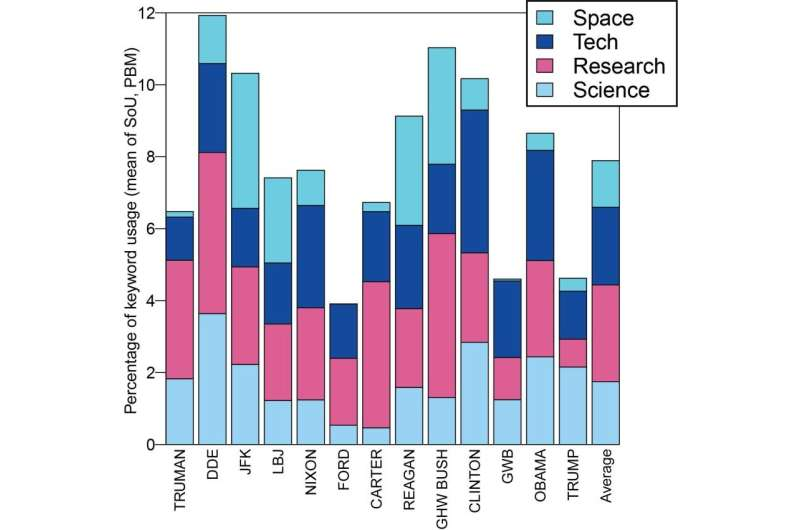 Is Donald Trump anti-science? The data says yes