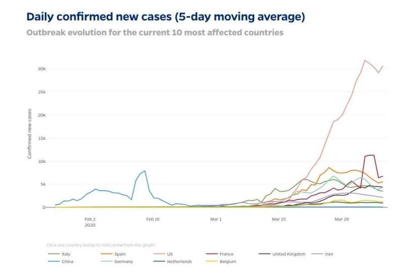 Johns Hopkins adds new data visualization tools alongside COVID-19 tracking map
