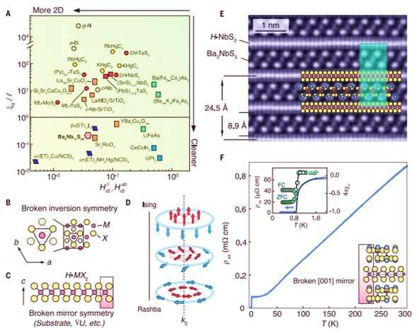 Layer-cake 2-D superconductivity – developing clean 2-D superconductivity in a bulk van der Waals superlattice