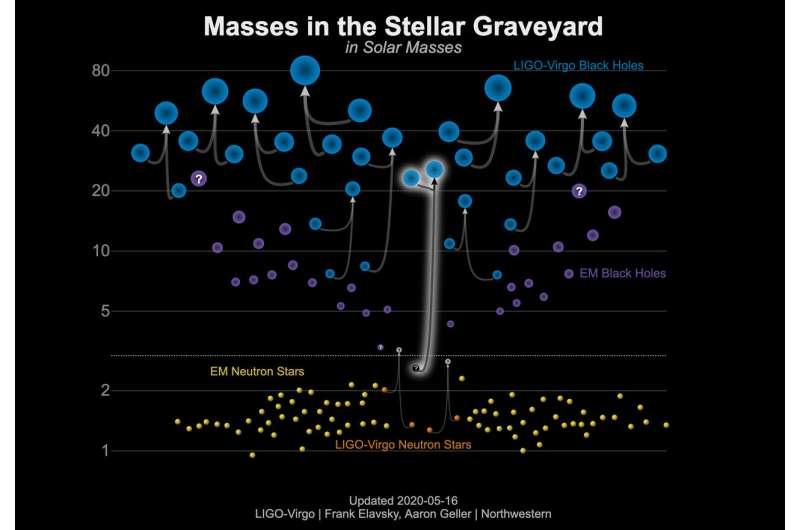 LIGO-Virgo finds mystery astronomical object in 'mass gap'