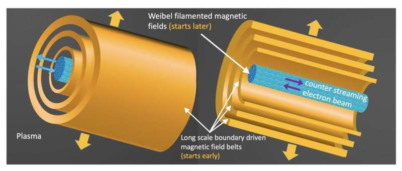 Magnetic field with the edge!