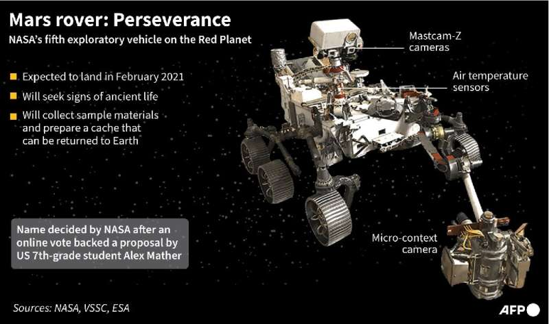 Mars rover: Perserverance