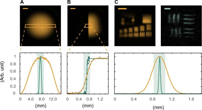 Microscopy with undetected photons in the mid-infrared region