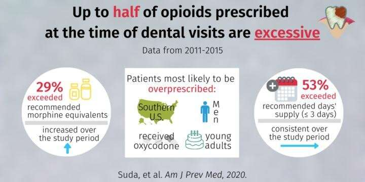More than half of US opioid prescriptions for dental procedures exceeded 3-day supply recommendations from CDC 2016 guidelines