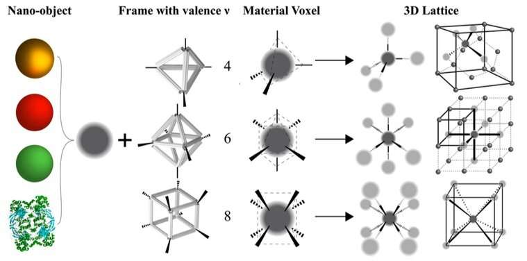 Nano-objects of desire: Assembling ordered nanostructures in 3D