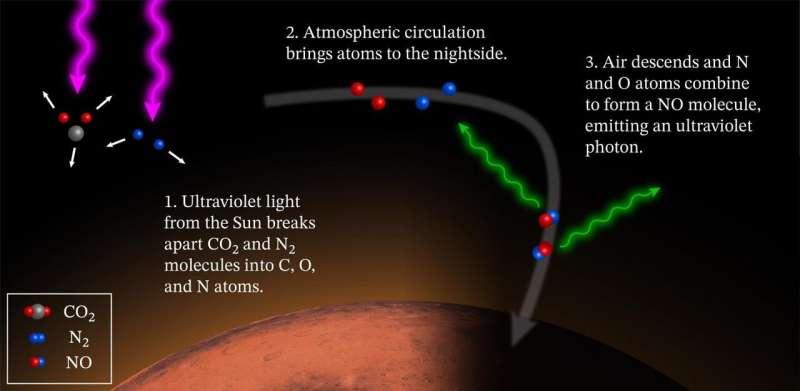 NASA's Maven observes martian night sky pulsing in ultraviolet light
