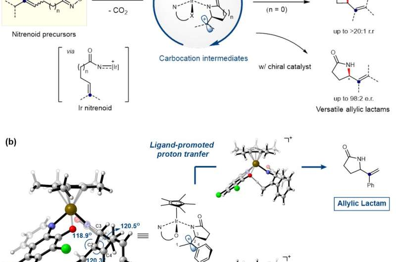 New catalytic approach to accessing key intermediate carbocation