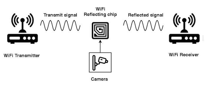 New chip brings ultra-low power Wi-Fi connectivity to IoT devices