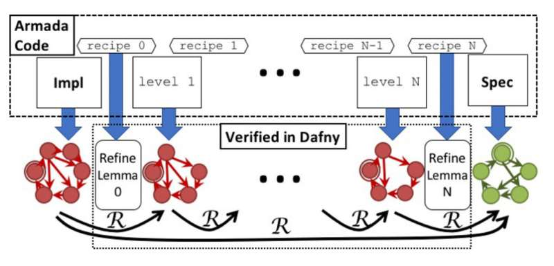 New method ensures complex programs are bug-free without testing