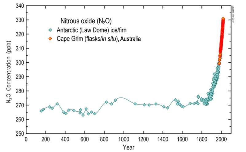 New research: nitrous oxide emissions 300 times more powerful than CO₂ are jeopardising Earth's future