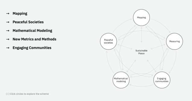 New website maps and models the science of peace