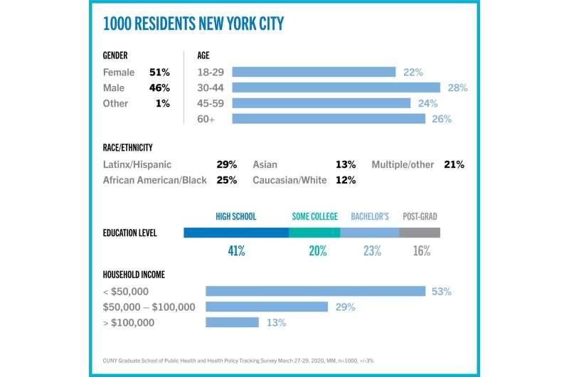 New Yorkers think feds not doing enough for the city and state