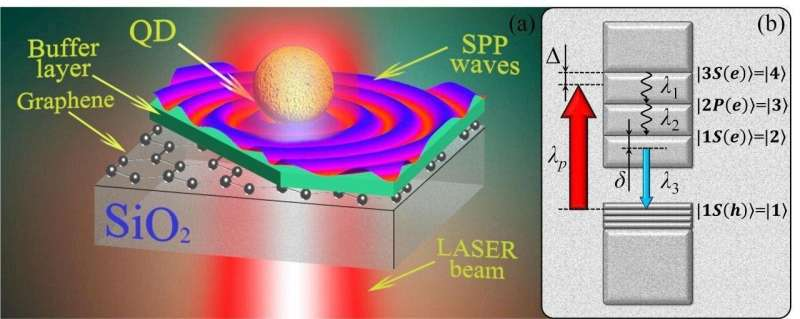 No losses: Scientists stuff graphene with light