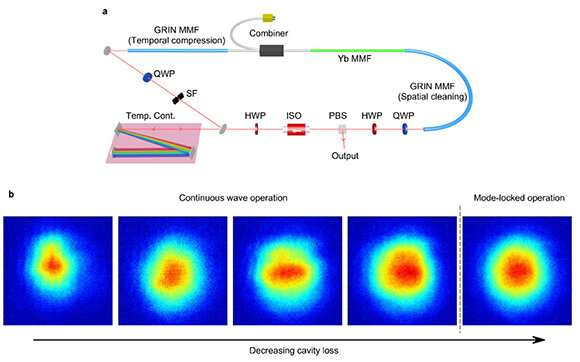 Nonlinear beam cleaning in spatiotemporally mode-locked lasers