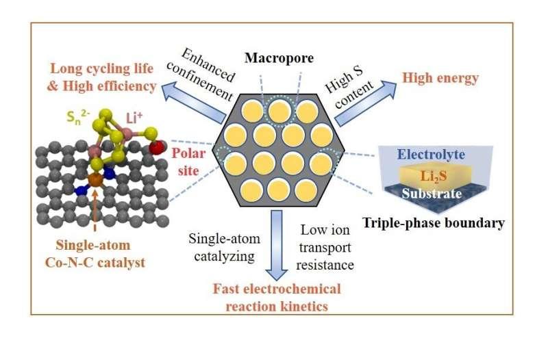 Novel cathode design significantly improves performance of next-generation battery