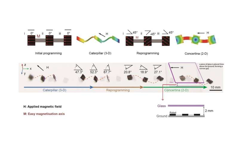 Novel magnetic spray transforms objects into millirobots for biomedical applications