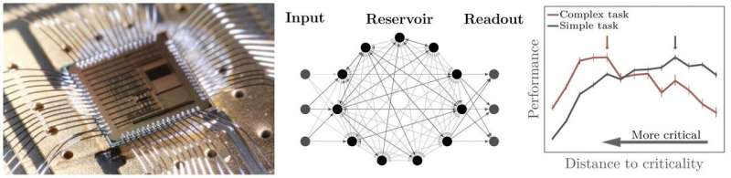 Optimizing neural networks on a brain-inspired computer