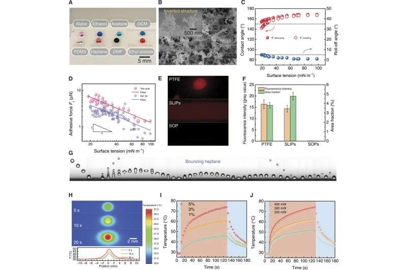 Photopyroelectric microfluidics