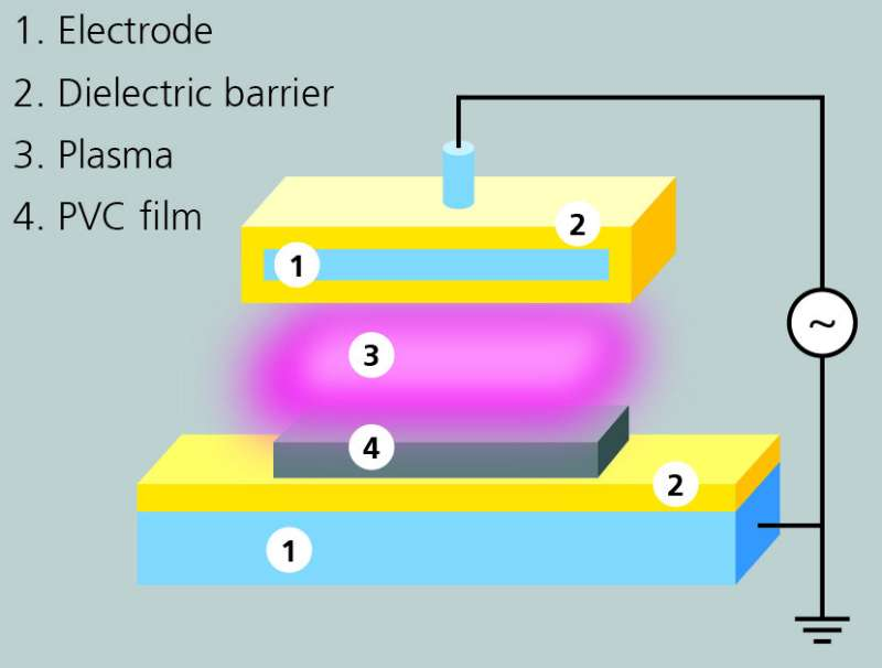 Plasma treatment reduces migration of plasticizers from blood bags
