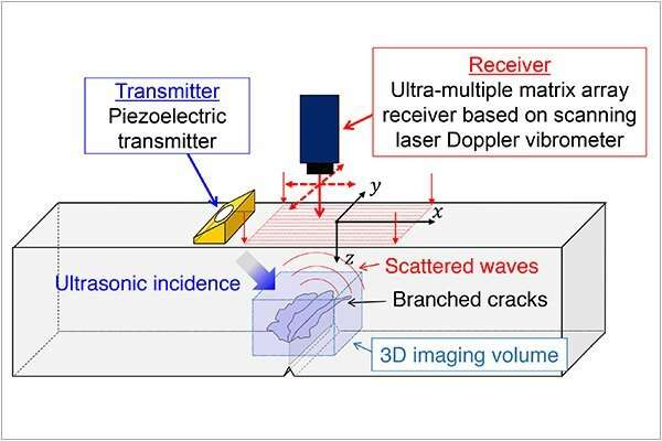 PLUS takes 3-D ultrasound images of solids
