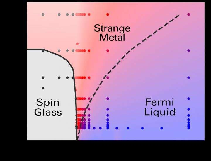 Quantum physicists crack mystery of 'strange metals,' a new state of matter