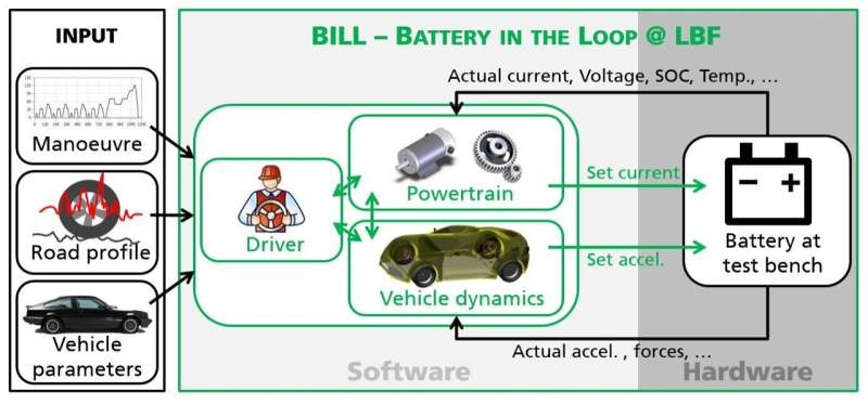 Realistic lab tests for e-vehicle batteries