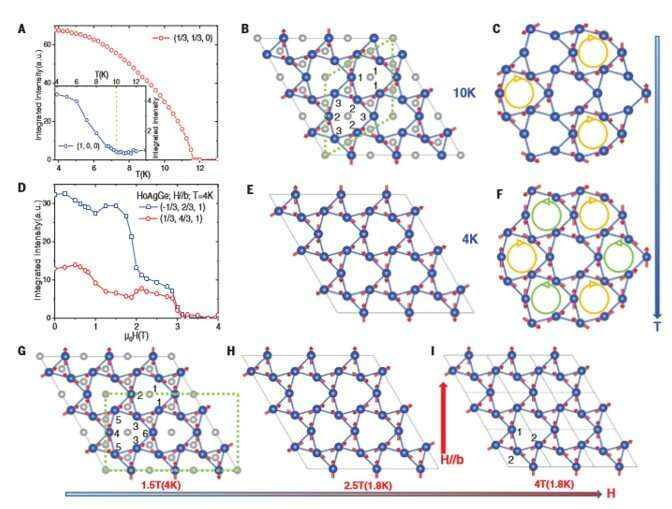 Realizing kagome spin ice in a frustrated intermetallic compound