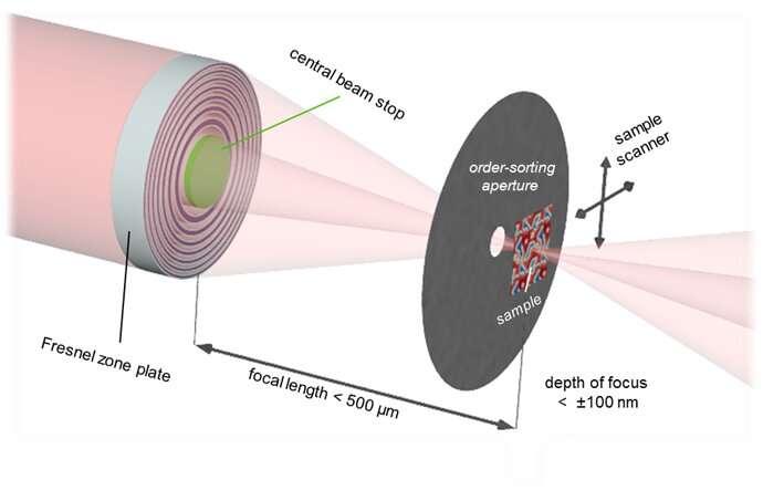 Record resolution in X-ray microscopy