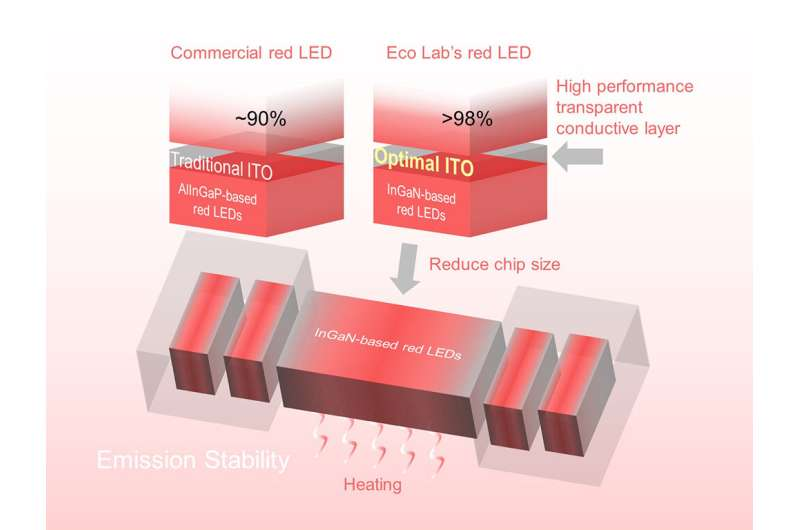 Red-light LEDs for next-generation displays