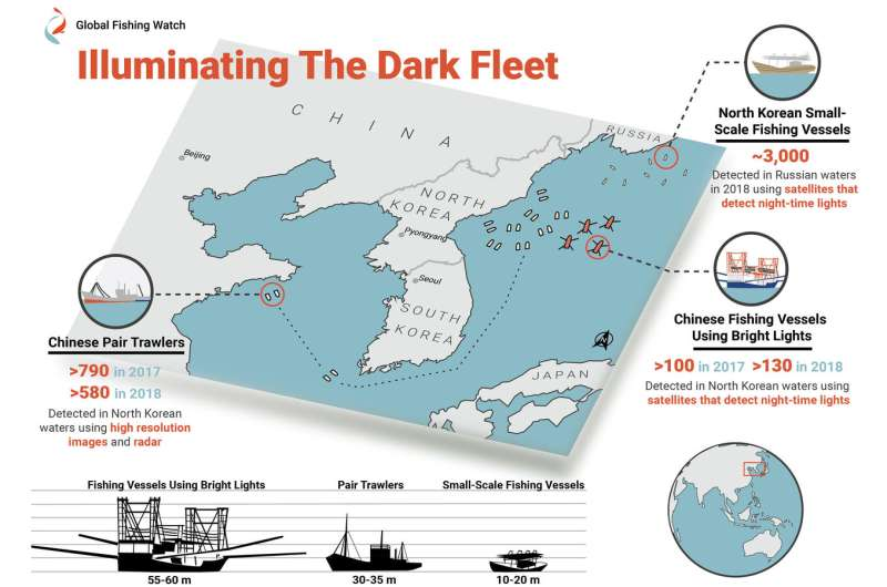 Report exposes rampant illegal fishing in North Korean waters