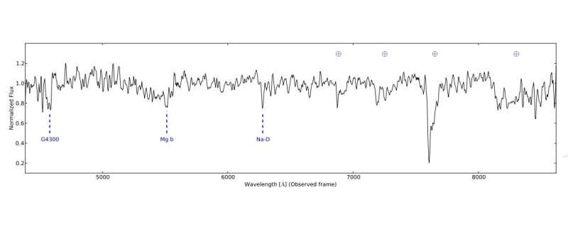 Research investigates extreme blazar 2WHSP J073326.7+515354