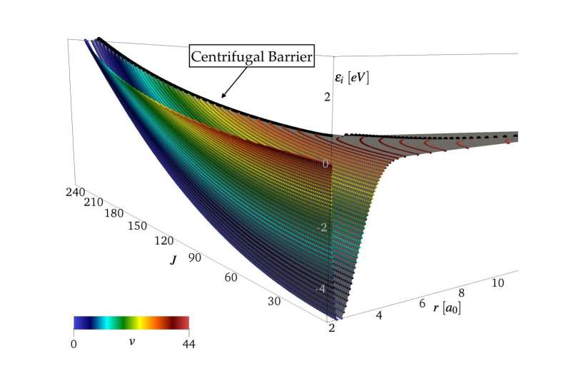 Research leads to better modeling of hypersonic flow