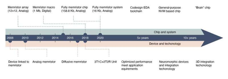 Reviewing recent advancements in the development of neuro-inspired computing chips