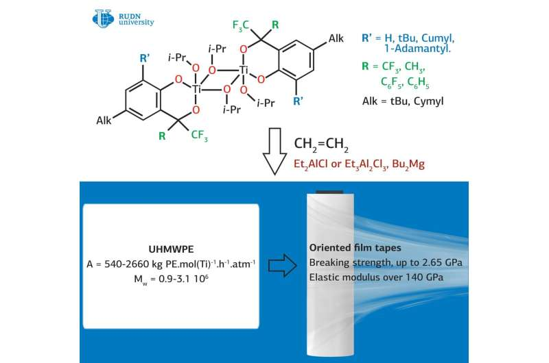 RUDN chemist as a part of a team of researchers obtained and studied catalysts for the synthesis of ultra-high molecular