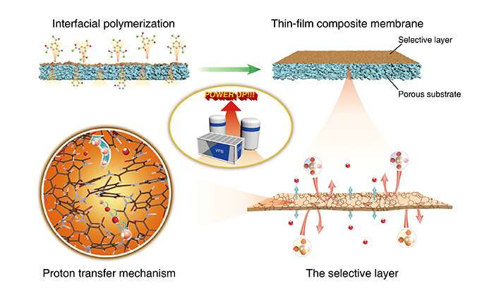 Scientists make breakthrough in ion-conducting composite membranes