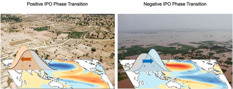 Scientists work toward more reliable prediction of South Asian summer monsoon rainfall for the upcoming 15-30 years