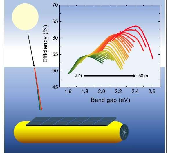 Shedding light on optimal materials for harvesting sunlight underwater